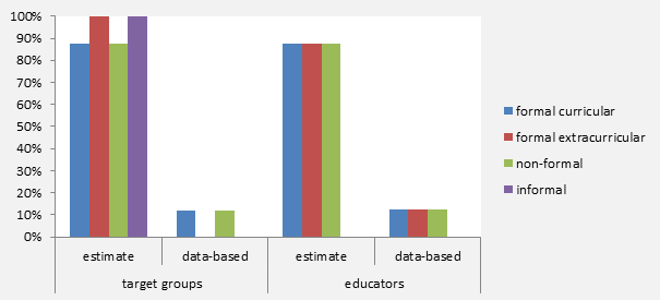 Figure 3: Existing nationwide data of reached target groups and qualification of educators regarding artistic activities in different fields of education