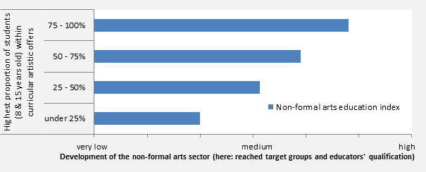 Figure 4: Extension of non-formal education differentiated by reached students within curricular artistic offers in eight countries