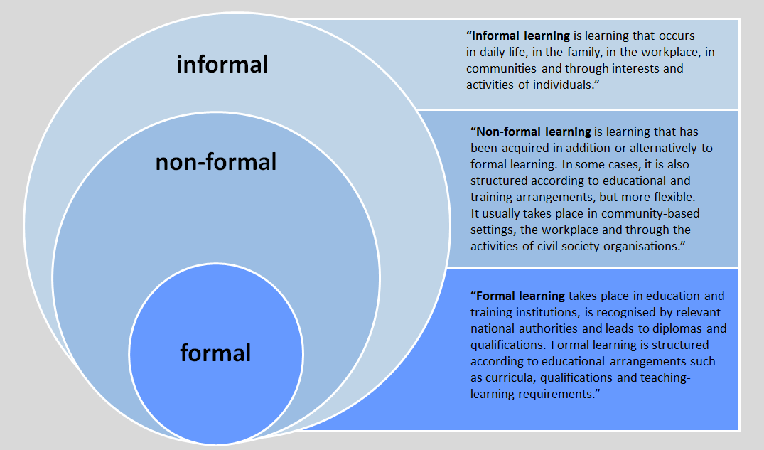 relationship between formal and nonformal education